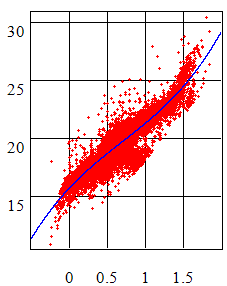 Star regression